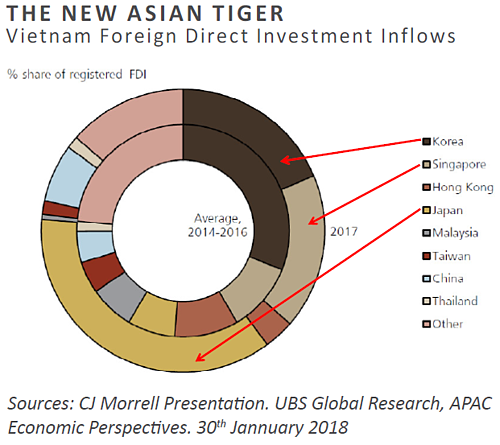 Asian Tiger - Morrell Chart