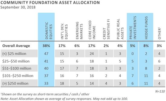 FEG 2019 Community Foundation Survey Results 3