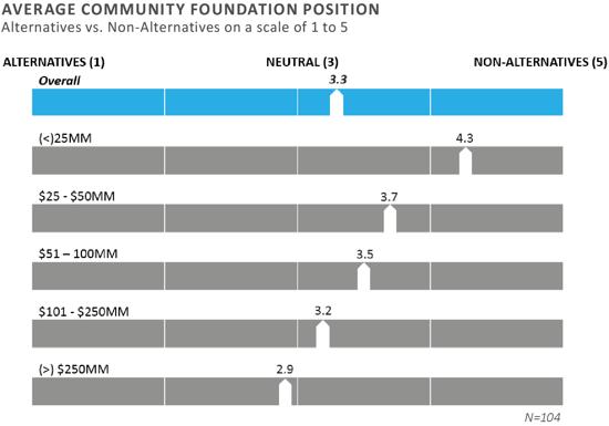 FEG 2019 Community Foundation Survey Results 4