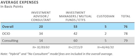 FEG 2019 Community Foundation Survey Results 10