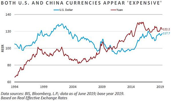 Both US and China Currencies Appear Expensive-1