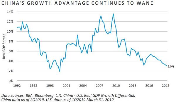 Chinas Growth Advantage Continues to Wane