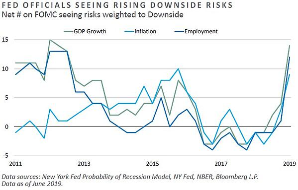 FED Officials Seeing Rising Downside Risks