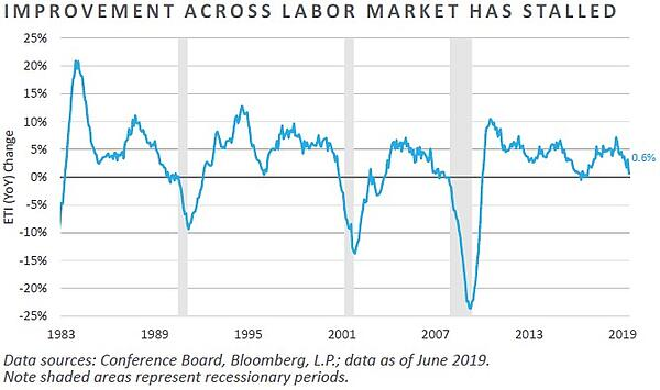 Improvement Across Labor Market Has Stalled