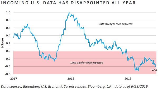 Incoming US Data Has Disappointed All Year