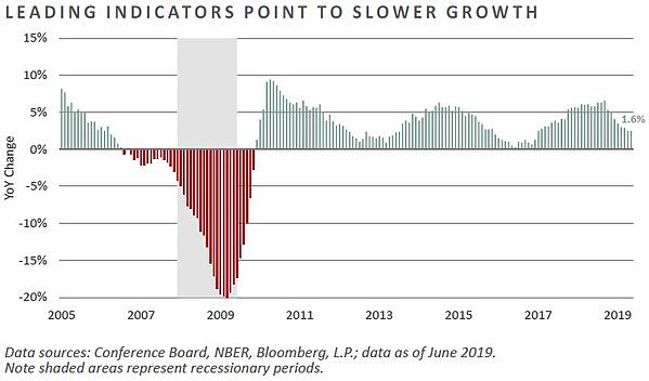 Leading Indicators Point to Slower Growth-1