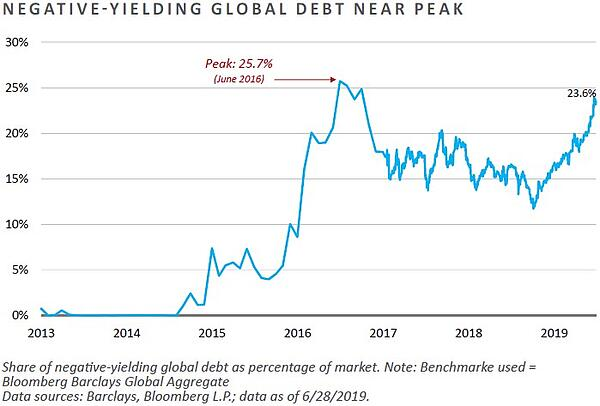 Negative-Yielding Global Debt Near Peak