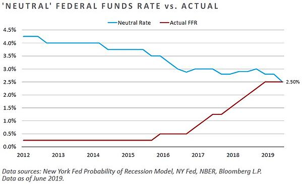 Neutral Federal Funds Rate vs Actual