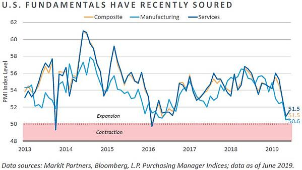 US Fundamentals Have Recently Soured