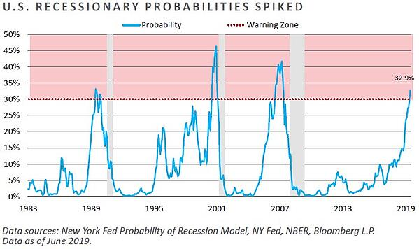 US Recessionary Probabilities Spiked