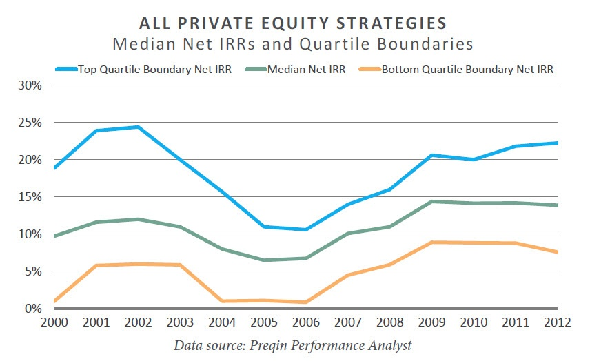 All Private Equity Strategies Chart.jpg