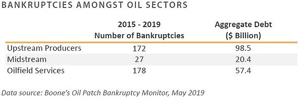 Bankruptcies Amongst Oil Sectors