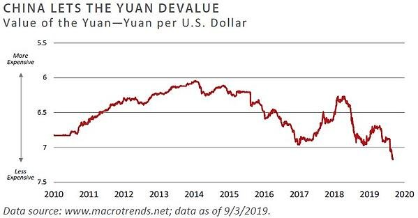 China lets yuan devalue
