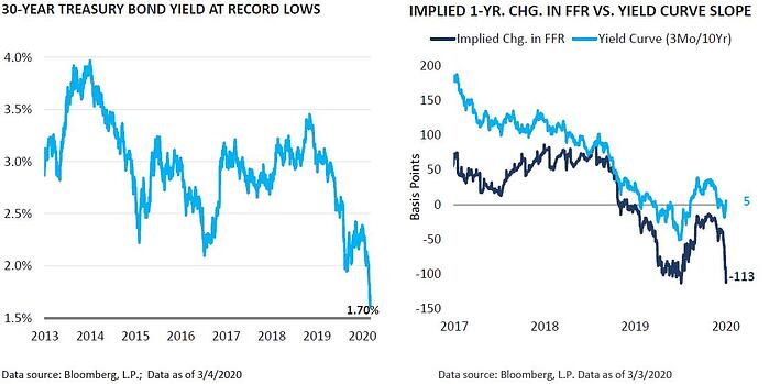 30-year Treasury Bond Yield at Record Lows and Implied 1-year FFR change