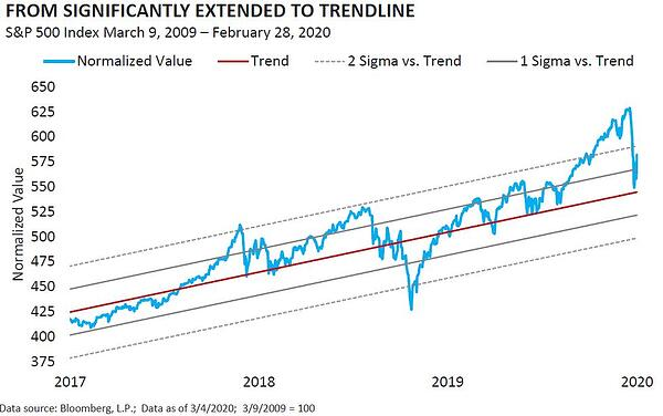 From Significantly Extended to Trendline