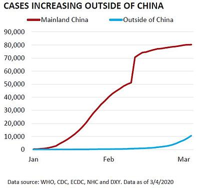 New Cases Increasing Outside of China