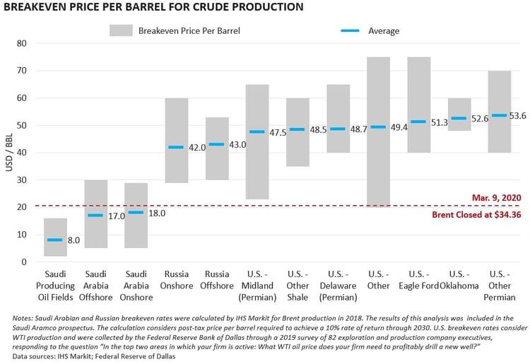 Breakeven Price for Crude