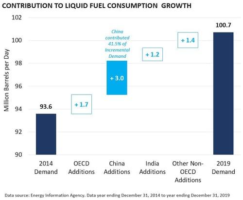 China Contribution to Liquid Fuel Growth