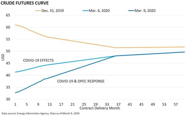 Crude Futures Supply