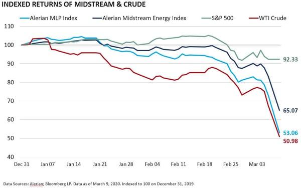 Indexed Returns of Midstream