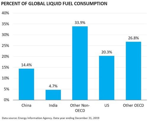 Percent of Global Liquid Fuel Consumption