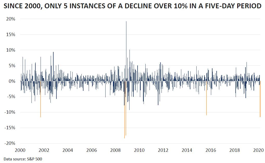 Since 2000, only five instances of a 10% decline in the S&P during a five-day period