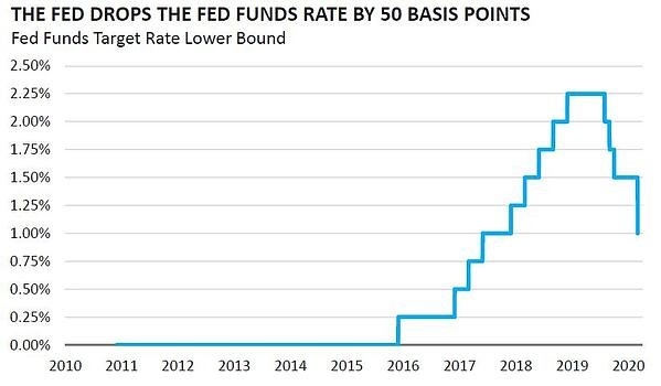 The Fed Drops the Fed Funds Rate by 50 Basis Points