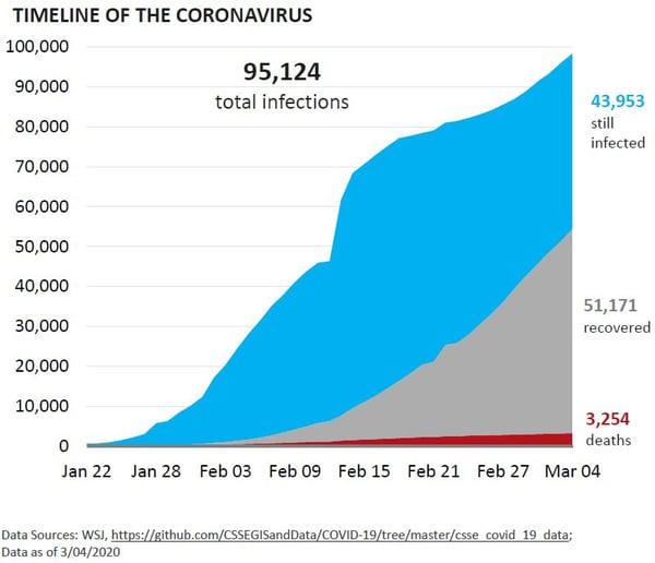 Timeline of the Coronavirus