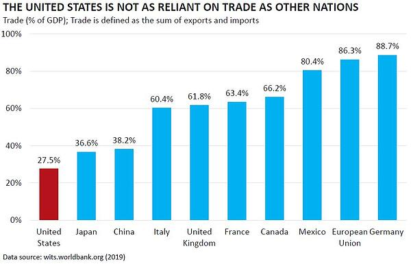 US Not as Reliant on Trade as other Nations