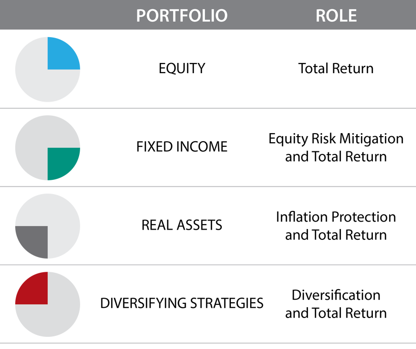 Portfolio Role