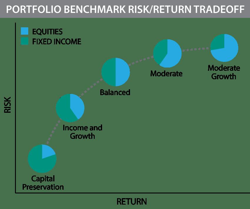 Portfolio Benchmark Risk Return Tradeoff