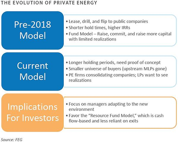 Evolution of Private Energy-1