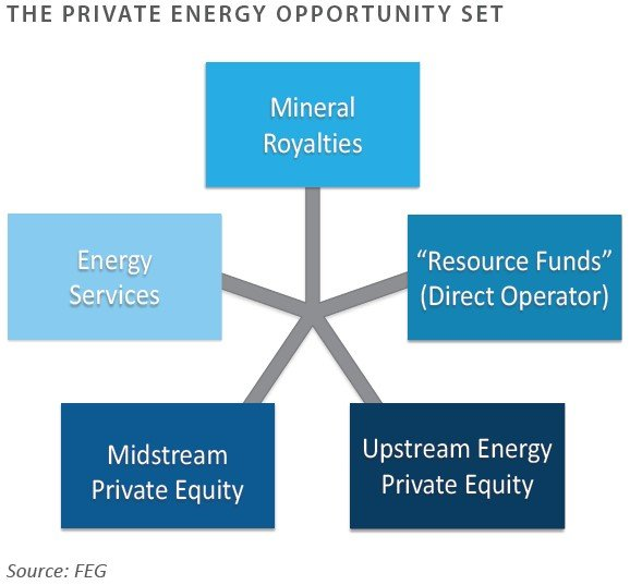 Private Energy Opportunity Set-1
