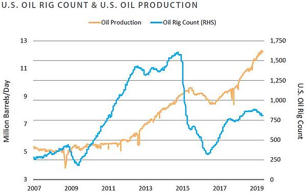 US Oil Rig Count and Oil Production