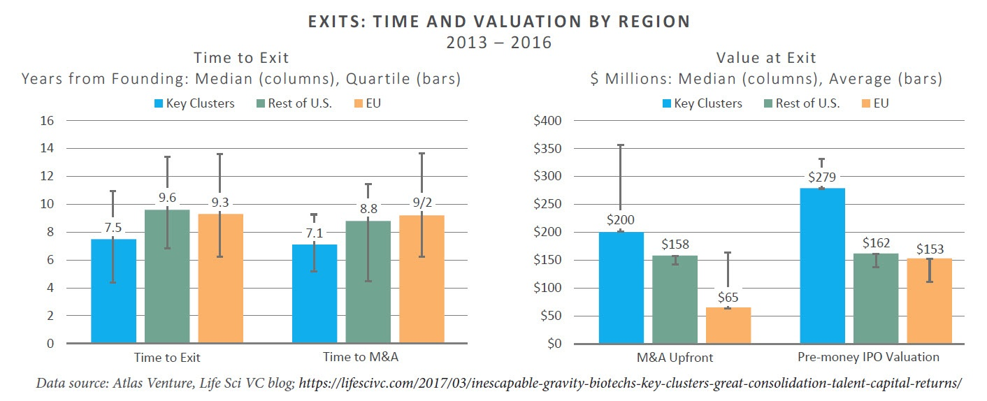 Exits Time and Valuation.jpg