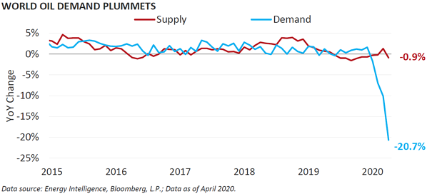 World Oil Demand Plummets