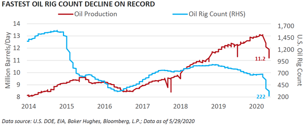 Fastest Oil Rig Count Decline on Record
