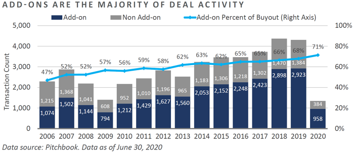 Add-Ons Majority of Deal Activity