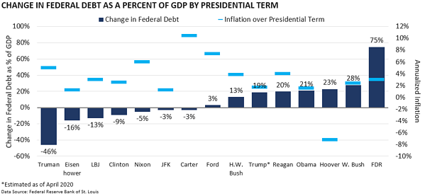 Change in Federal Debt as percent of GDP