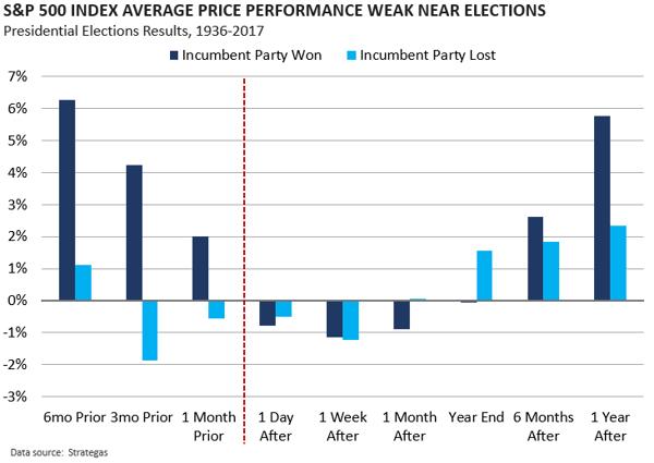 S&P performance weak near elections
