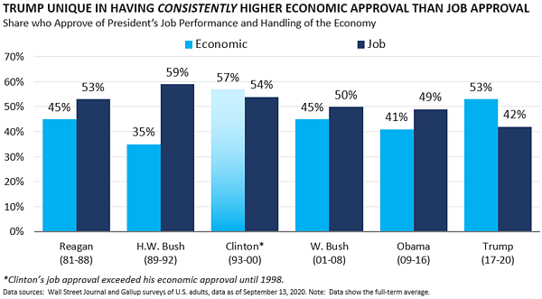Trump Unique in Having Consistently Higher Econ than Job Approval