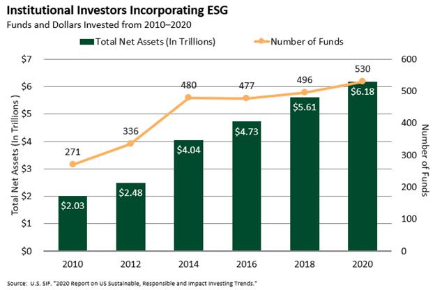 Institutional Investors Incorporating ESG 2020