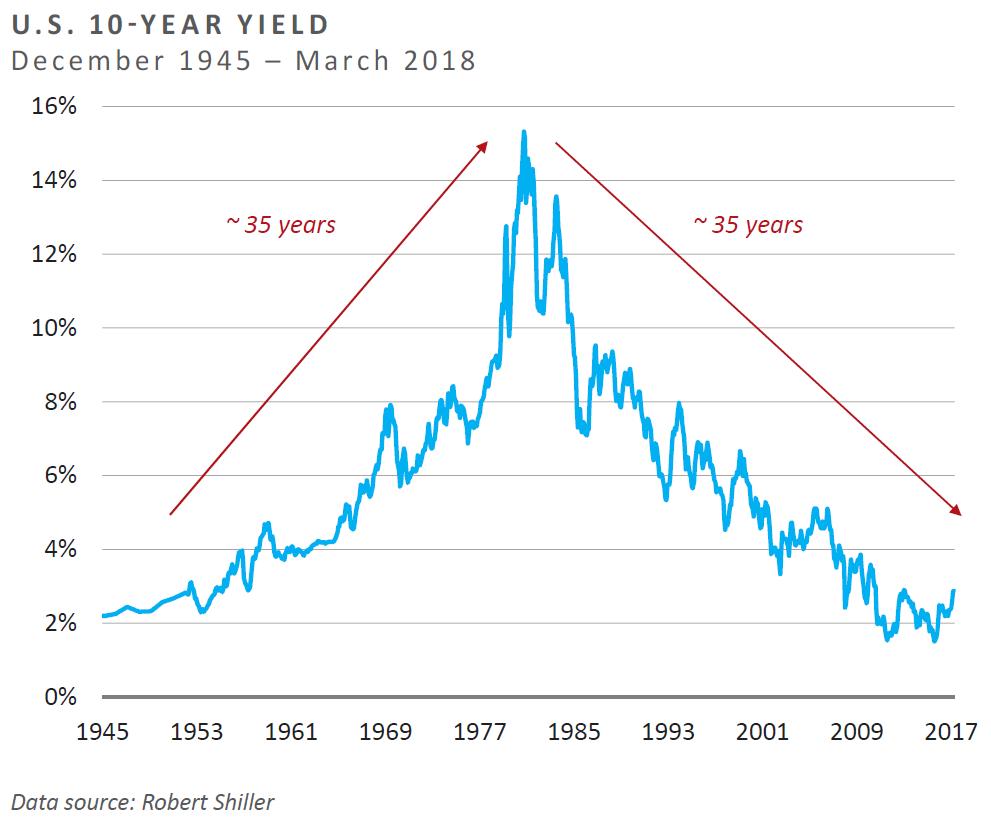 U.S. 10-Year Yield 1945-2018