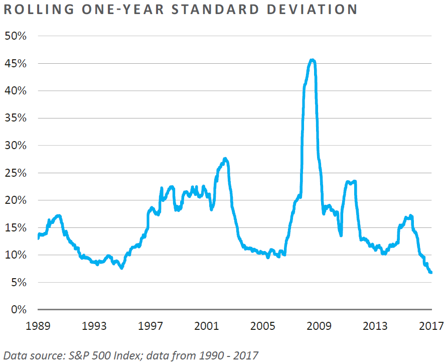 Rolling One-Year Standard Deviation