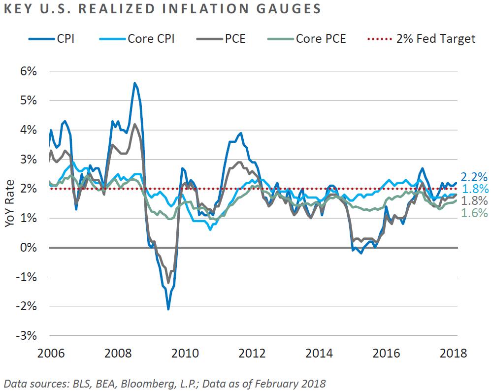 Key U.S. Realized Inflation Gauges