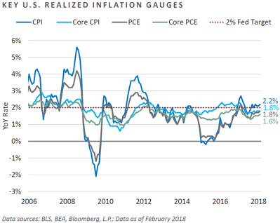 Key U.S. Realized Inflation Gauges