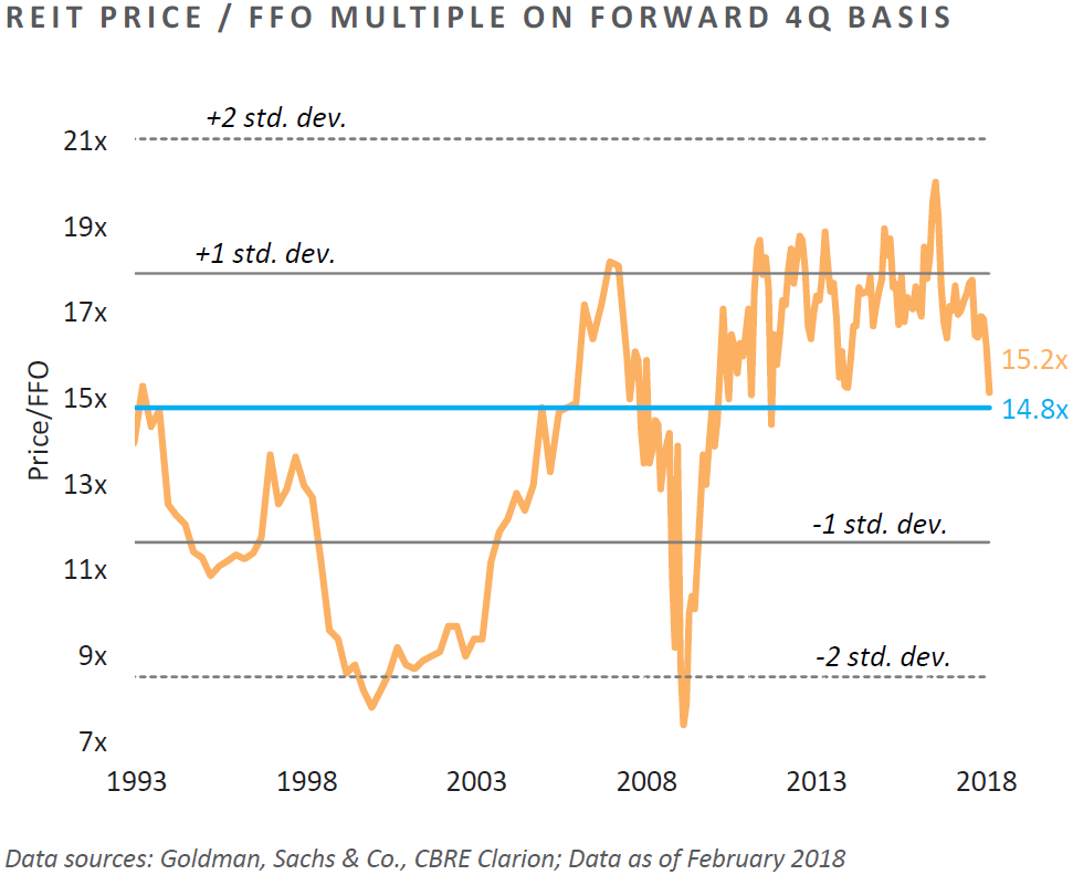REIT Price/FFO Multiple on Forward Fourth Quarter Basis