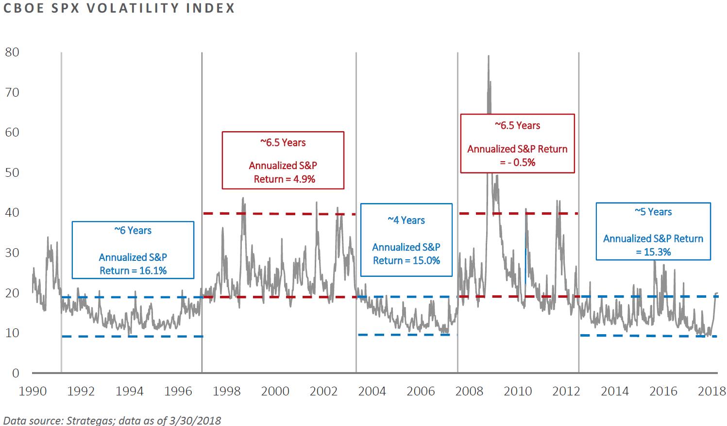CBOE SPX Volatility Index