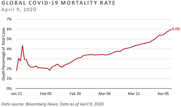 MC03-Global Covid Death Rate