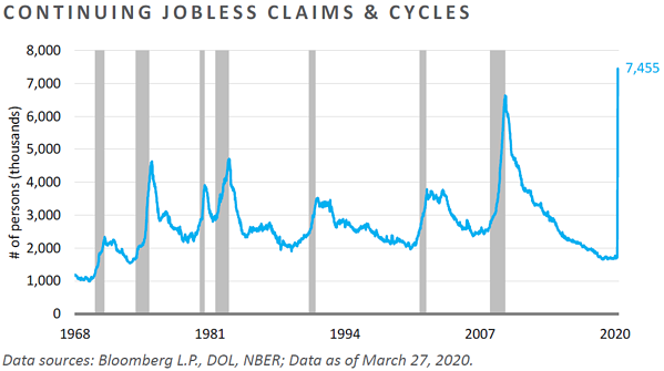 MC06-Continuing Jobless Claims